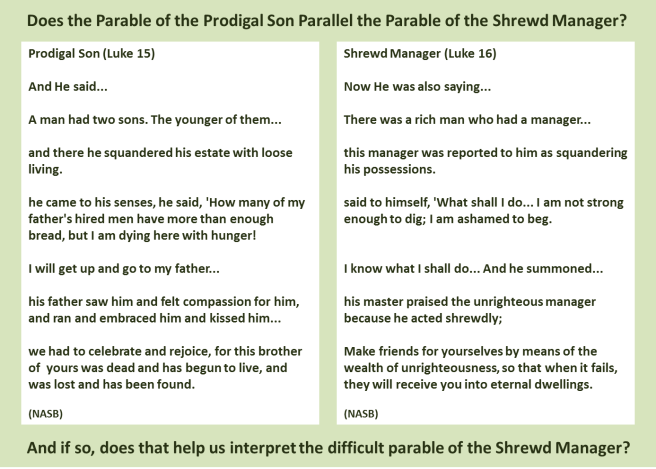 prodigal son shrewd manager parallel chart question graphic